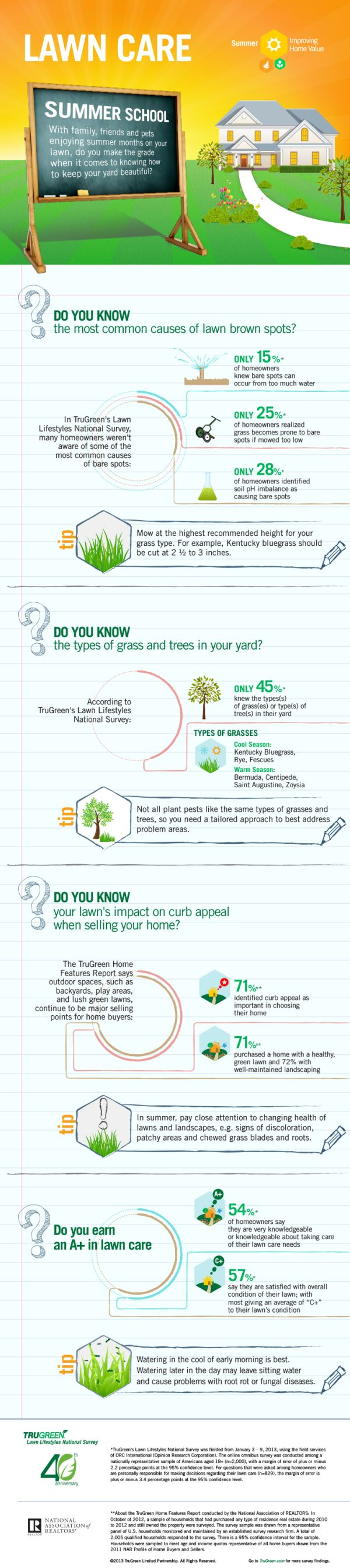 TruGreen-Infographic-summer-school-lawncare